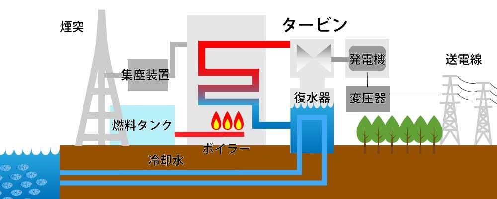 火力発電のしくみ